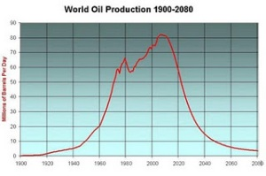 peakgraph%5B1%5D Black and gold: oil and the US dollar